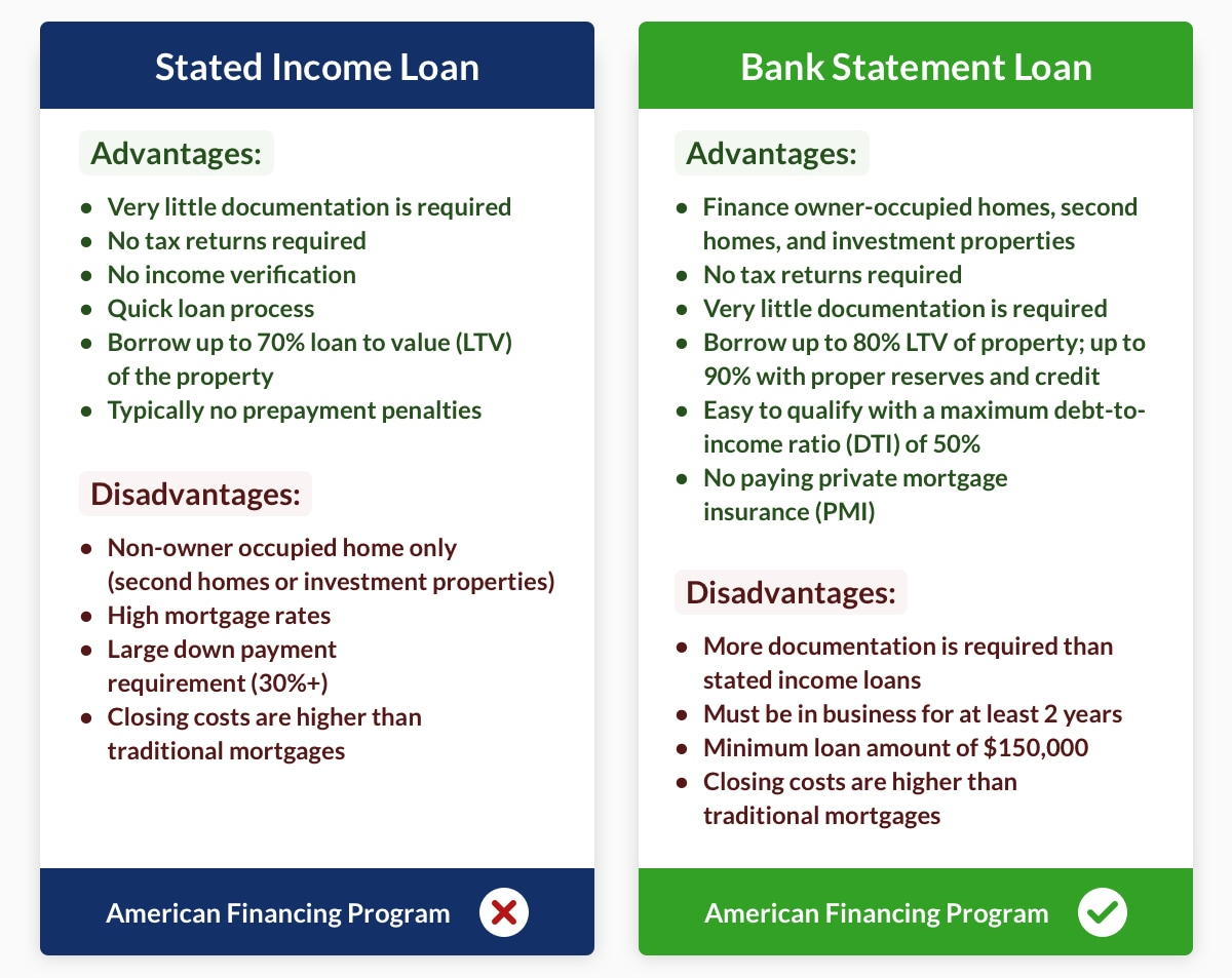 stated income loans vs bank statement loan chart