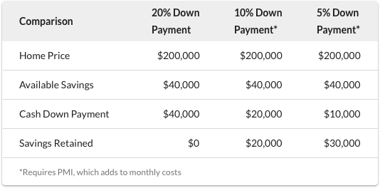 Mortgage Down Payment Chart
