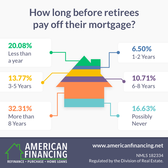 Retiree payoff infographic