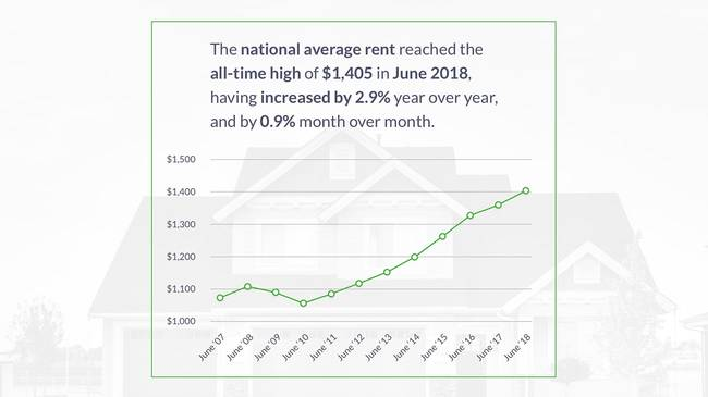 cost of rent is at an all-time high