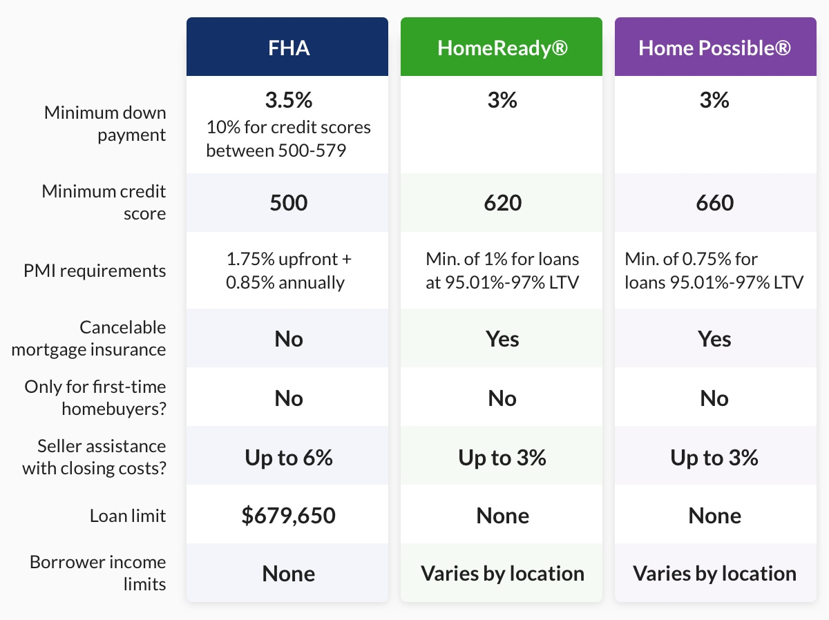 FHA vs. HomeReady vs. Home Possible® breakdown