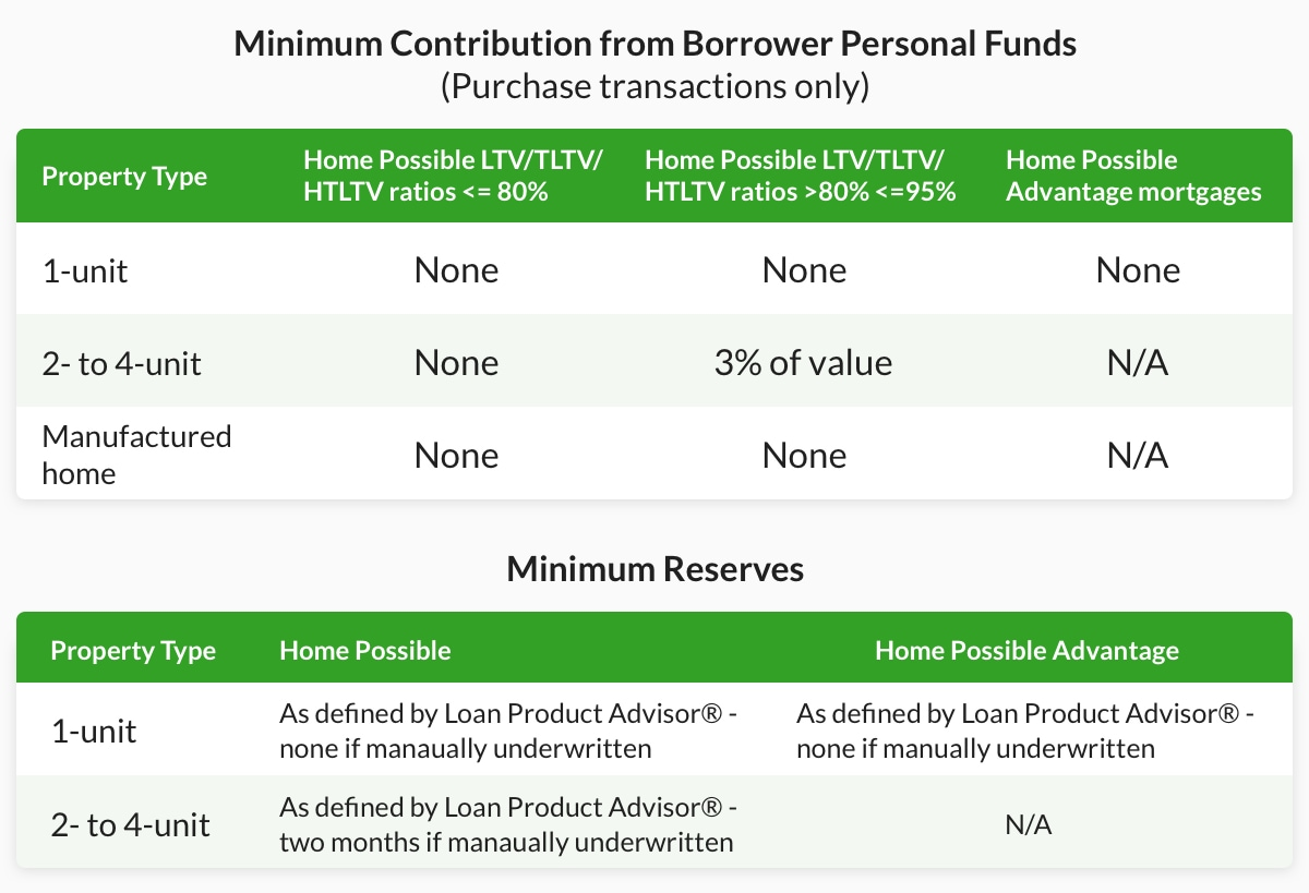 Freddie Mac Home Possible® borrower contribution chart
