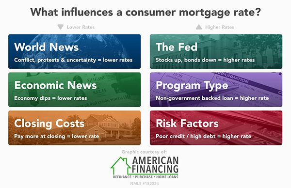 Mortgage Rates Influences Chart
